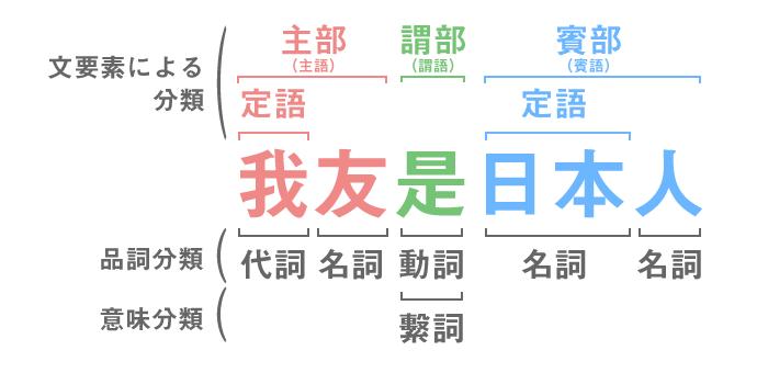 各分類の説明